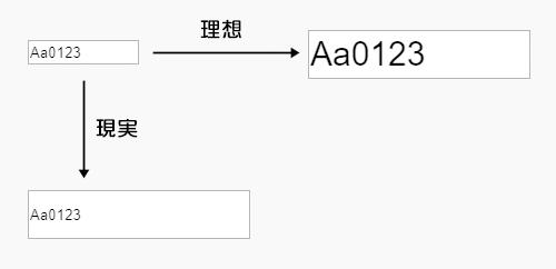 Animate CCでTextInputコンポーネントのフォントサイズを変更したい